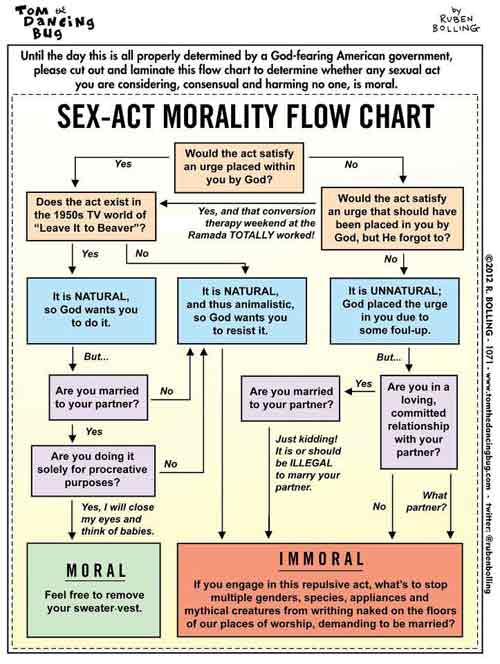 sex act morality flow chart