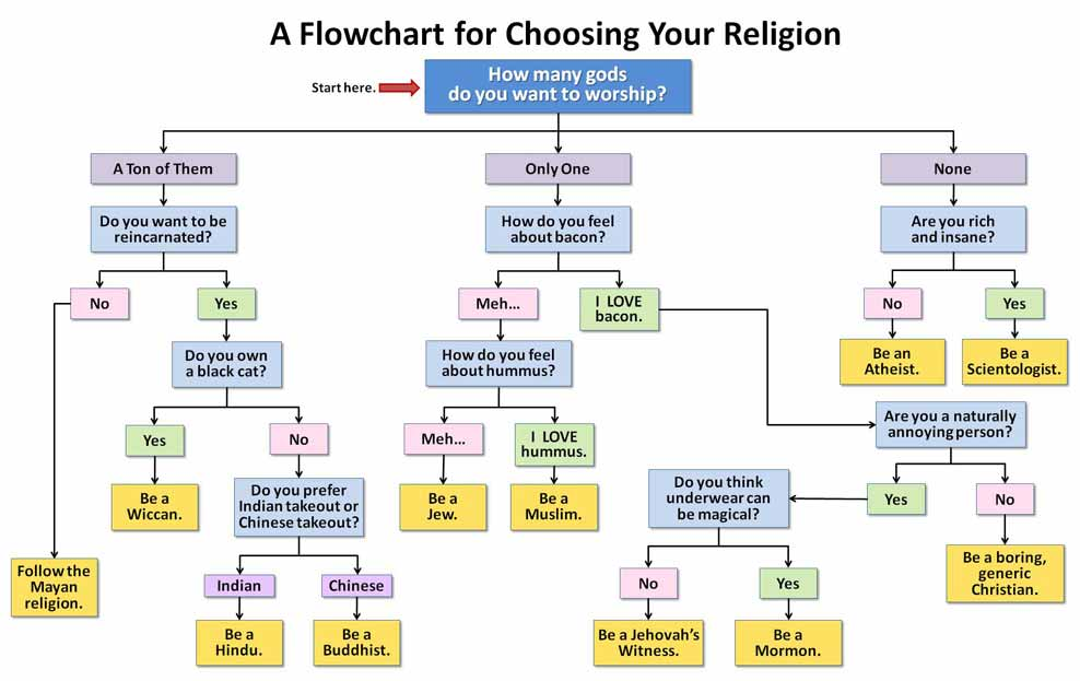 flowchart choosing your religion