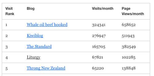 NZ sites