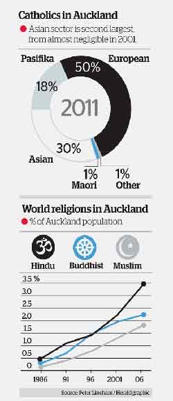 Catholics in Auckland 2012