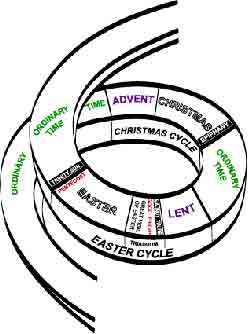 liturgical year as a helix